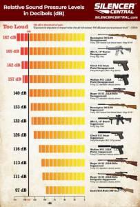 sound suppression chart